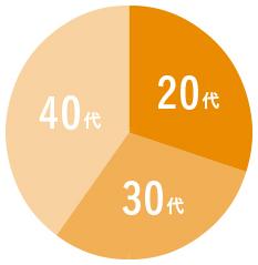40代-40%、30代-30%、20代-30%