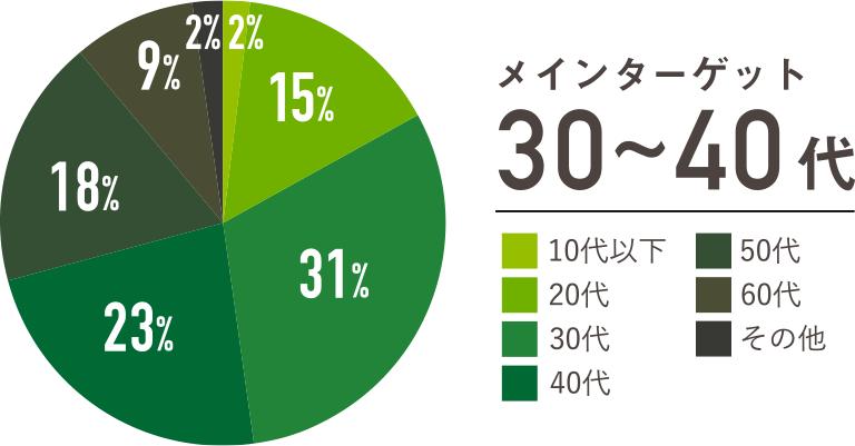 年代別読者グラフ